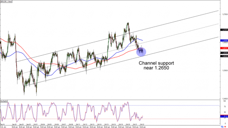 Graphique Forex GBP / CHF 1 heure